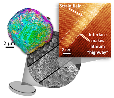Gradated Structures within Cathodes Make Better Lithium Ion Batteries